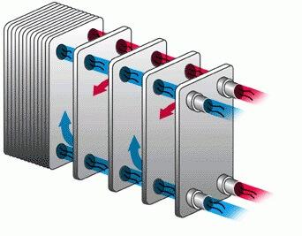 Plate heat exchanger in chiller