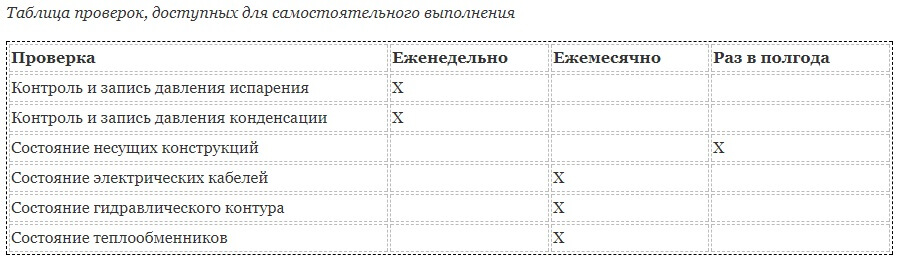 Таблица проверок, доступных для самостоятельного выполнения