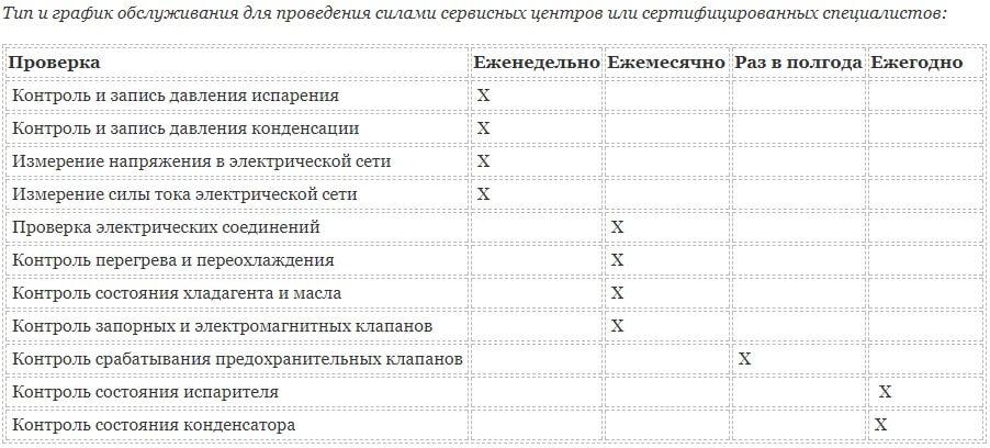 Тип и график обслуживания для проведения силами сервисных центров или сертифицированных специалистов